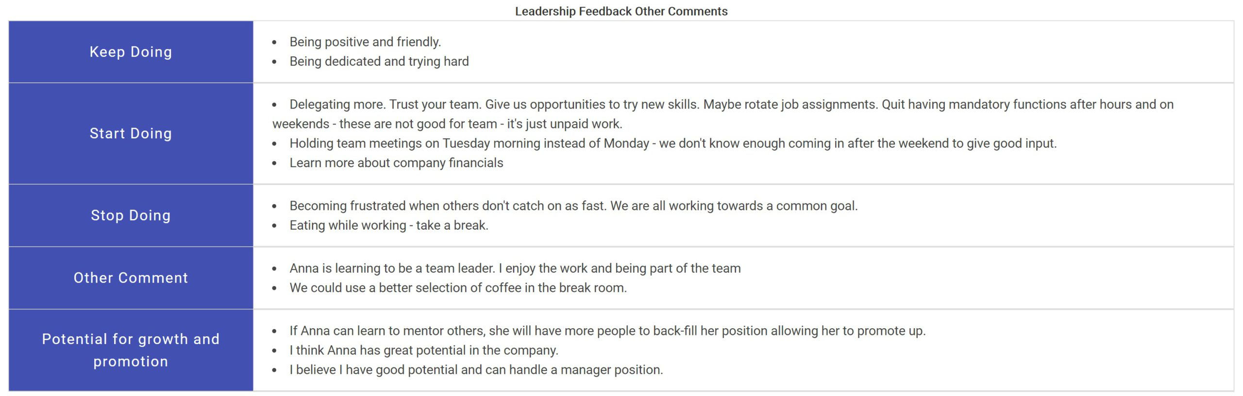 Free text portion of leadership feedback report