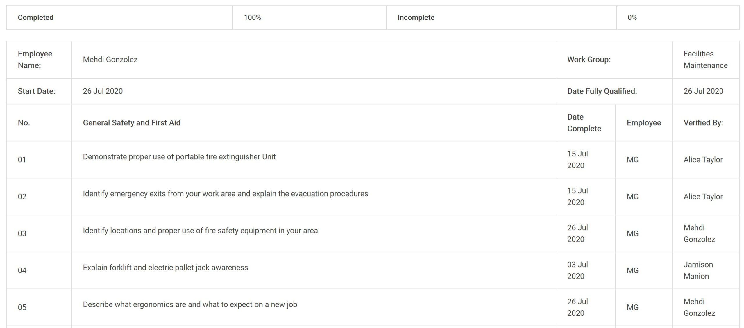 Team member's QCL showing completed tasks