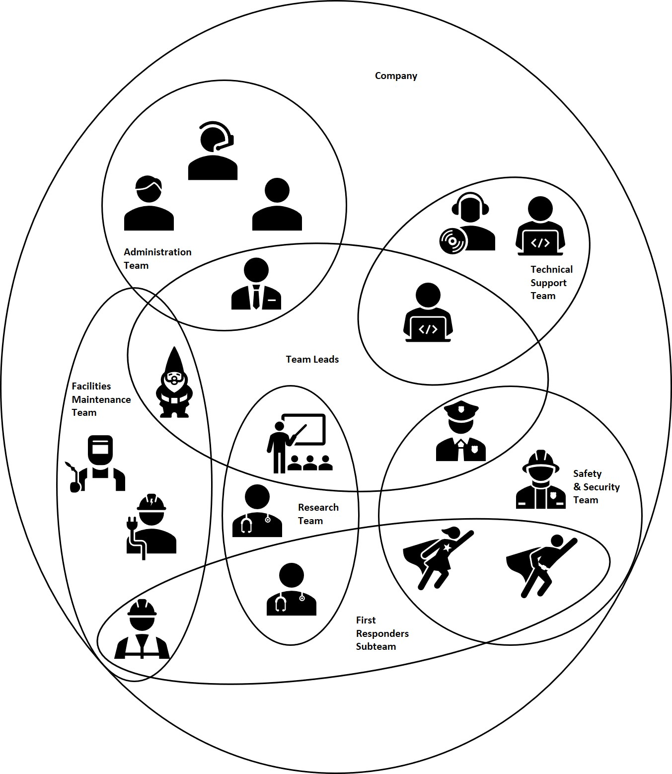 Organizational structure of groups, subgroups, and teams