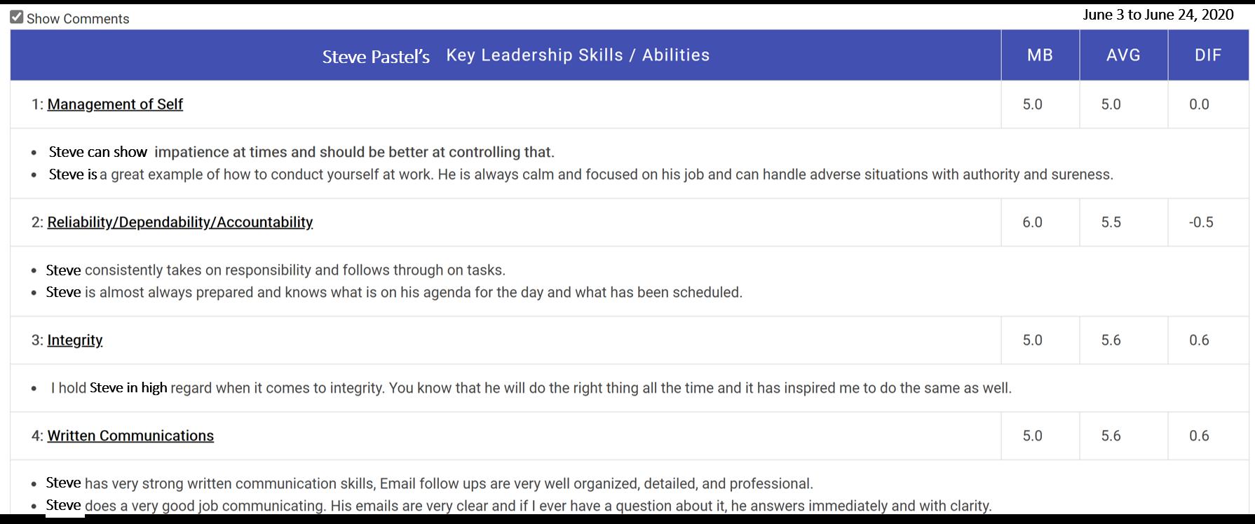 Leadership Development Report